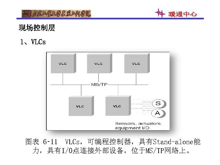现场控制层 1、VLCs 图表 6‑ 11 VLCs,可编程控制器,具有Stand-alone能 力,具有I/O点连接外部设备,位于MS/TP网络上。