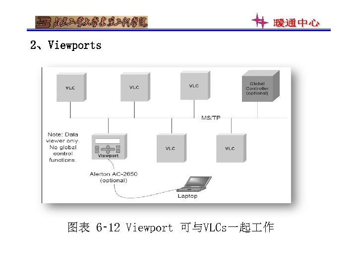 2、Viewports 图表 6‑ 12 Viewport 可与VLCs一起 作