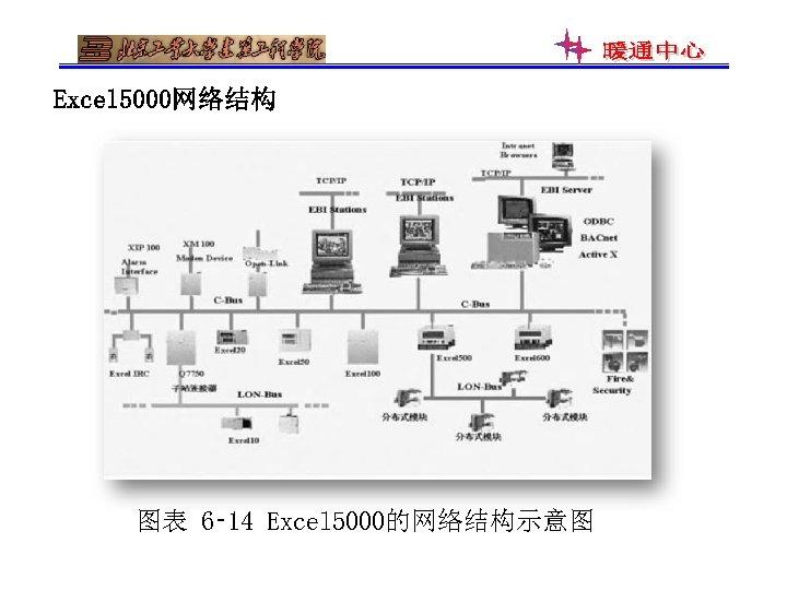 Excel 5000网络结构 图表 6‑ 14 Excel 5000的网络结构示意图
