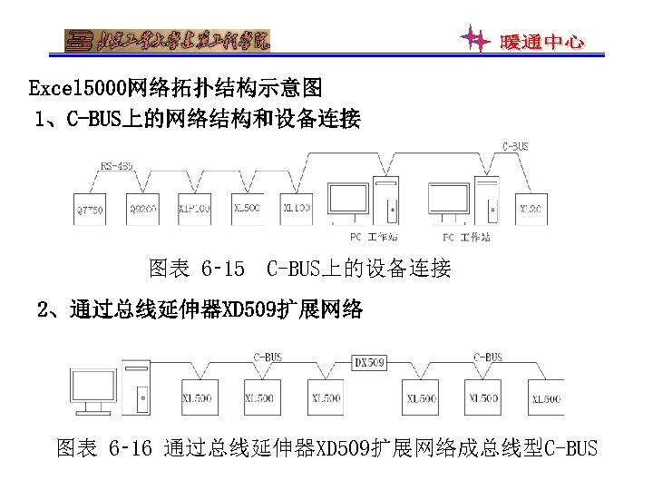 Excel 5000网络拓扑结构示意图 1、C-BUS上的网络结构和设备连接 图表 6‑ 15 C-BUS上的设备连接 2、通过总线延伸器XD 509扩展网络 图表 6‑ 16 通过总线延伸器XD 509扩展网络成总线型C-BUS