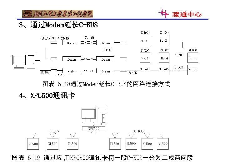3、通过Modem延长C-BUS 图表 6‑ 18通过Modem延长C-BUS的网络连接方式 4、XPC 500通讯卡 图 表 6‑ 19 通过应 用XPC 500通讯 卡将一段C-BUS一分为