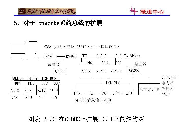5、对于Lon. Works系统总线的扩展 图表 6‑ 20 在C-BUS上扩展LON-BUS的结构图