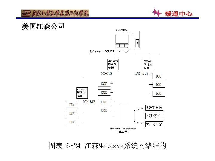 美国江森公司 图表 6‑ 24 江森Metasys系统网络结构