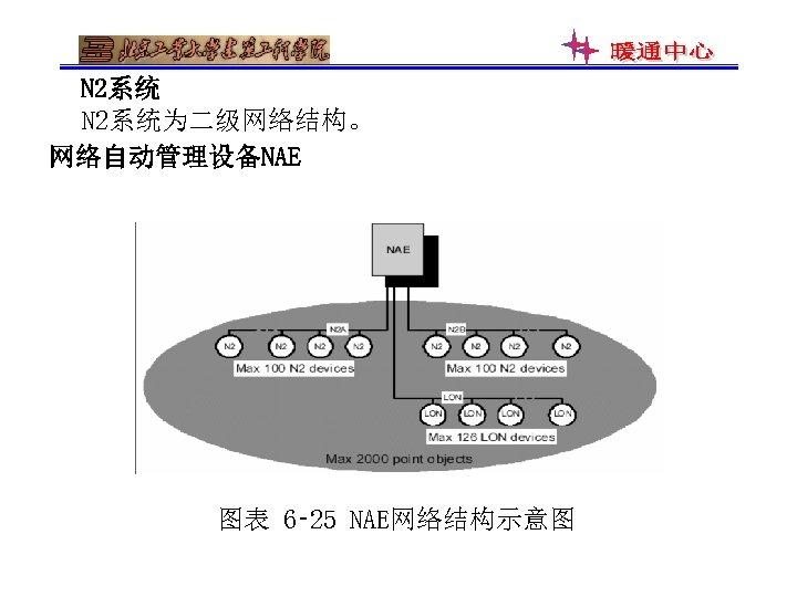 N 2系统为二级网络结构。 网络自动管理设备NAE 图表 6‑ 25 NAE网络结构示意图