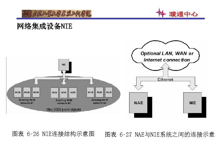 网络集成设备NIE 图表 6‑ 26 NIE连接结构示意图 图表 6‑ 27 NAE与NIE系统之间的连接示意