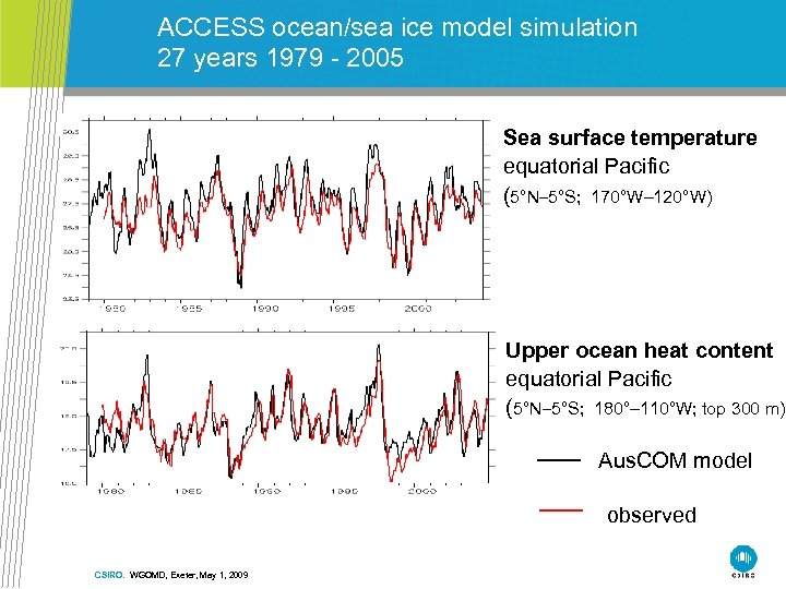 ACCESS ocean/sea ice model simulation 27 years 1979 - 2005 Sea surface temperature equatorial