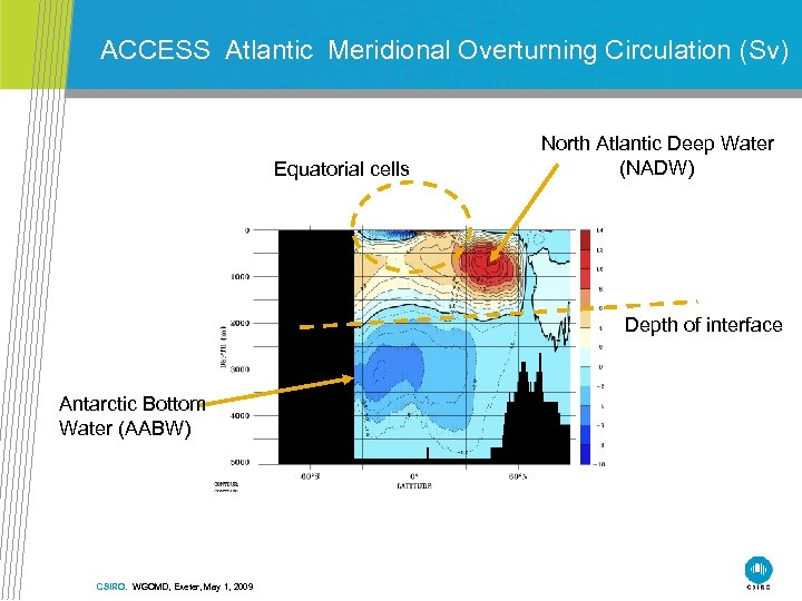ACCESS Atlantic Meridional Overturning Circulation (Sv) Equatorial cells North Atlantic Deep Water (NADW) Depth