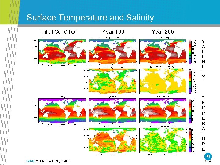 Surface Temperature and Salinity Initial Condition Year 100 Year 200 S A L I