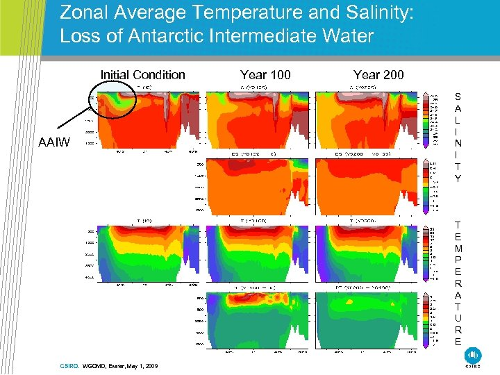 Zonal Average Temperature and Salinity: Loss of Antarctic Intermediate Water Initial Condition AAIW Year