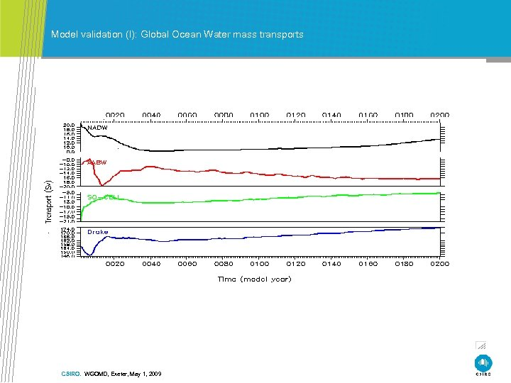 Model validation (I): Global Ocean Water mass transports CSIRO. WGOMD, Exeter, May 1, 2009