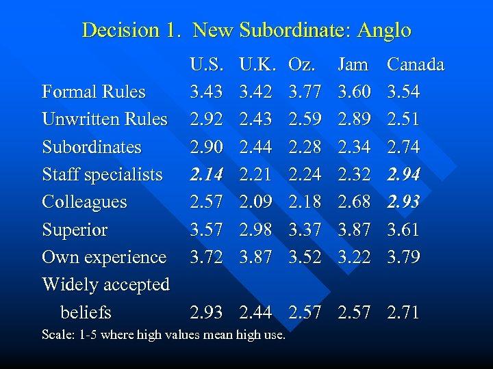 Decision 1. New Subordinate: Anglo U. S. 3. 43 2. 92 2. 90 2.
