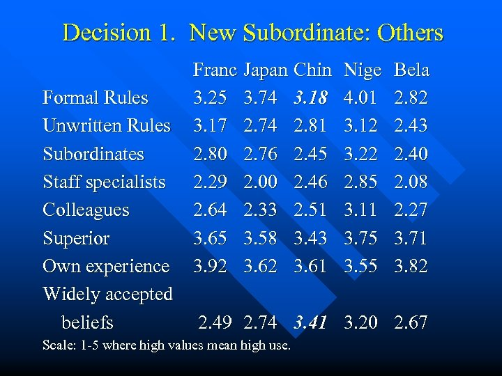 Decision 1. New Subordinate: Others Formal Rules Unwritten Rules Subordinates Staff specialists Colleagues Superior