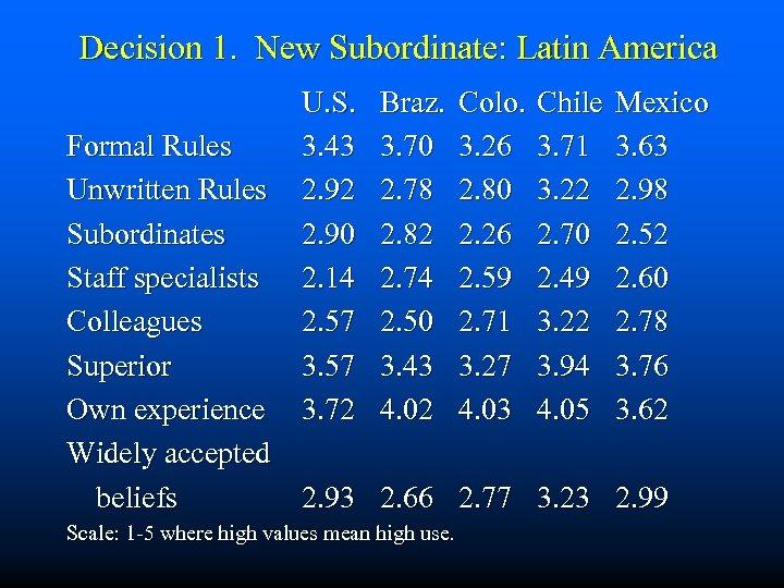 Decision 1. New Subordinate: Latin America U. S. 3. 43 2. 92 2. 90