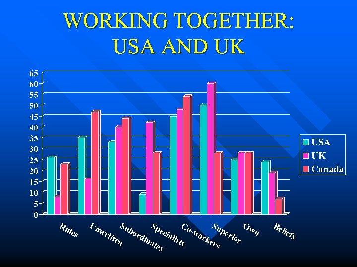 WORKING TOGETHER: USA AND UK