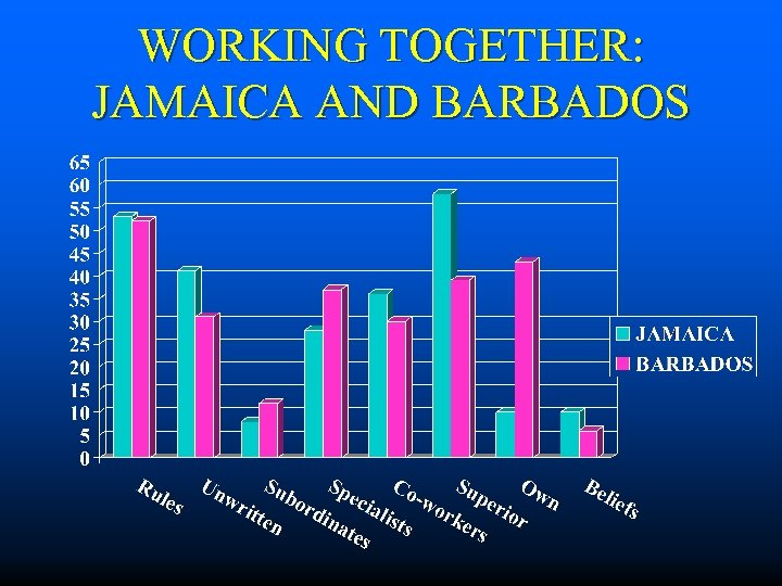 WORKING TOGETHER: JAMAICA AND BARBADOS