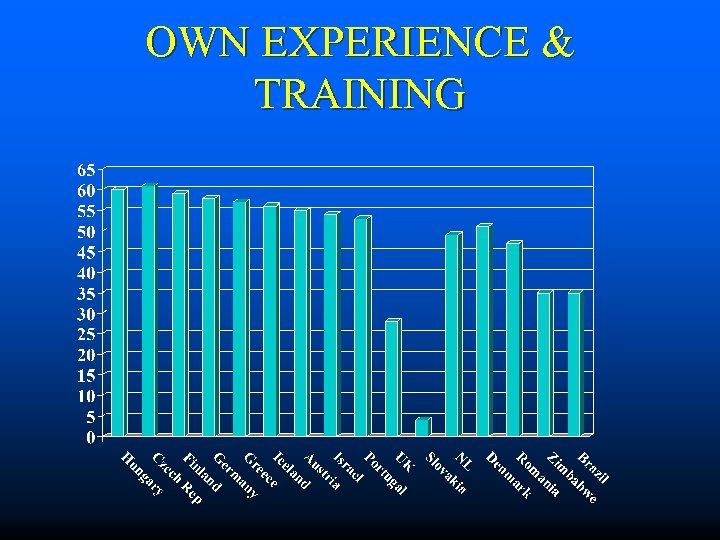 OWN EXPERIENCE & TRAINING