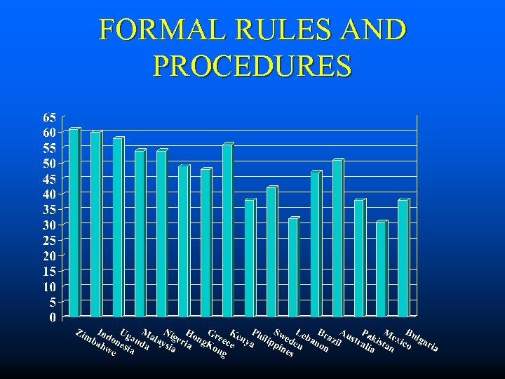 FORMAL RULES AND PROCEDURES