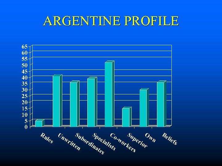 ARGENTINE PROFILE