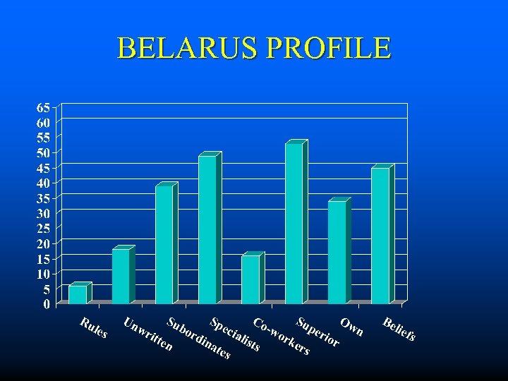 BELARUS PROFILE