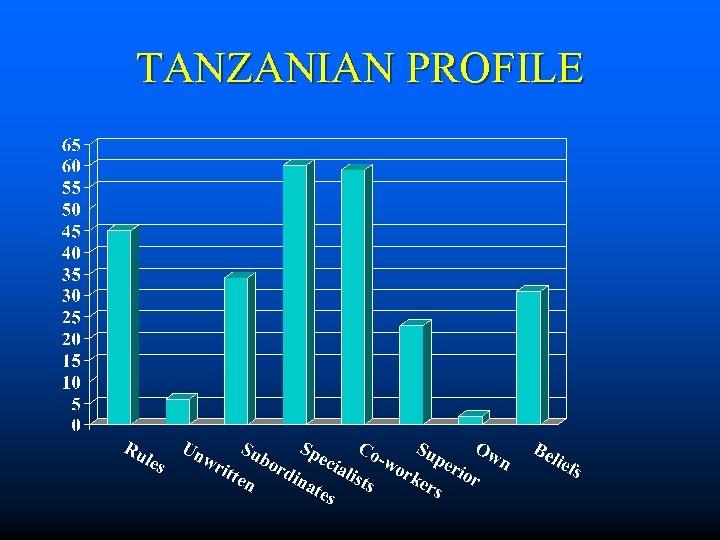 TANZANIAN PROFILE