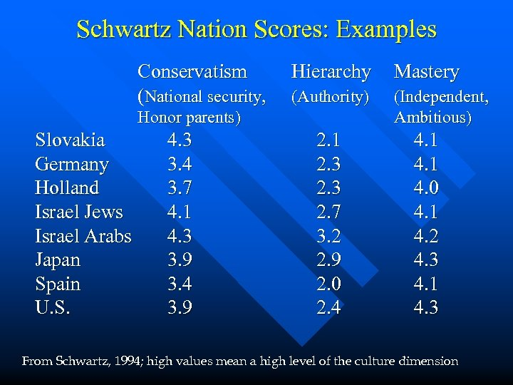 Schwartz Nation Scores: Examples Conservatism (National security, Hierarchy Mastery (Authority) (Independent, Ambitious) Honor parents)