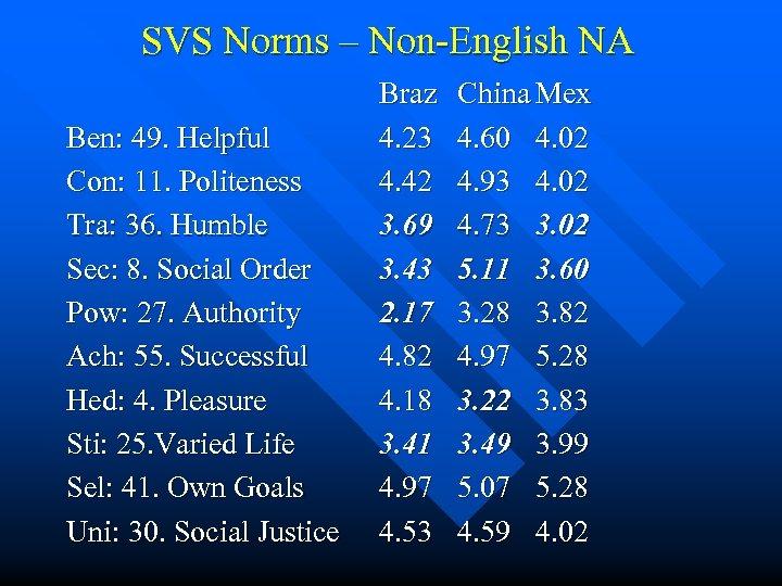 SVS Norms – Non-English NA Ben: 49. Helpful Con: 11. Politeness Tra: 36. Humble