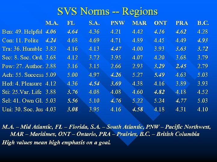 SVS Norms -- Regions M. A. Ben: 49. Helpful 4. 06 Con: 11. Polite