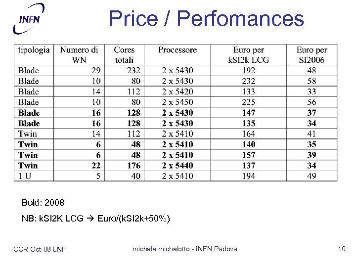 Price / Perfomances Bold: 2008 NB: k. SI 2 K LCG Euro/(k. SI 2
