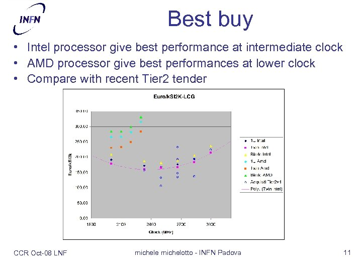 Best buy • Intel processor give best performance at intermediate clock • AMD processor