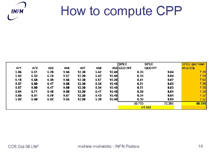 How to compute CPP CCR Oct-08 LNF michele michelotto - INFN Padova 16