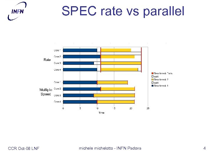 SPEC rate vs parallel CCR Oct-08 LNF michele michelotto - INFN Padova 4