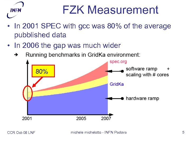 FZK Measurement • In 2001 SPEC with gcc was 80% of the average pubblished