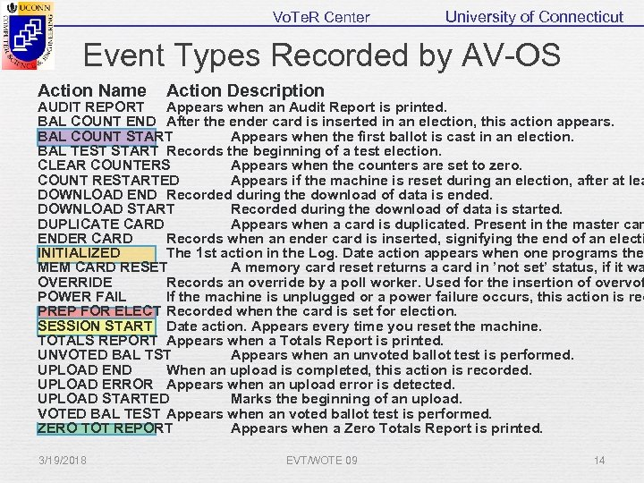 Vo. Te. R Center University of Connecticut Event Types Recorded by AV-OS Action Name