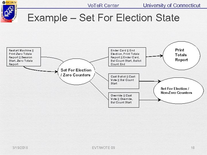 Vo. Te. R Center University of Connecticut Example – Set For Election State Restart
