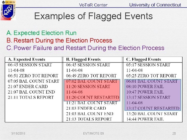 Vo. Te. R Center University of Connecticut Examples of Flagged Events A. Expected Election