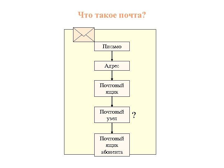 Что такое почта? Письмо Адрес Почтовый ящик Почтовый узел Почтовый ящик абонента ?
