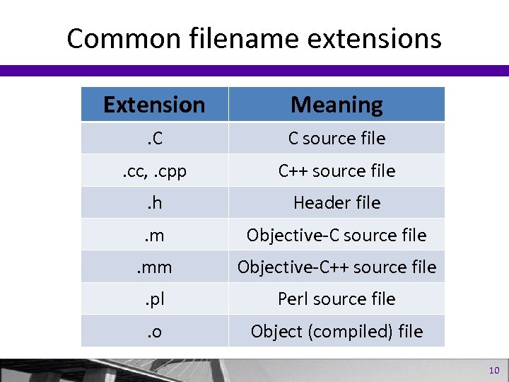 Common filename extensions Extension Meaning . C C source file . cc, . cpp
