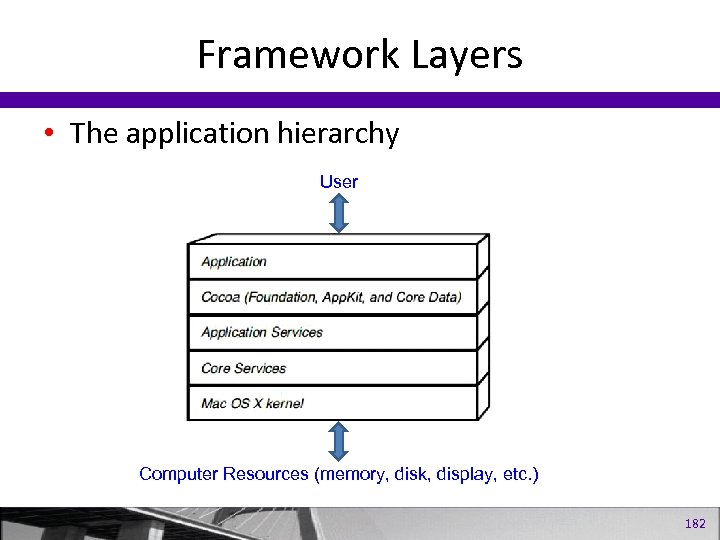 Framework Layers • The application hierarchy User Computer Resources (memory, disk, display, etc. )