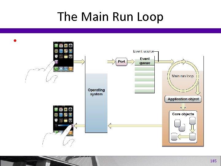 The Main Run Loop • 185