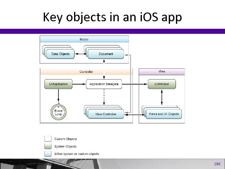 Key objects in an i. OS app 186