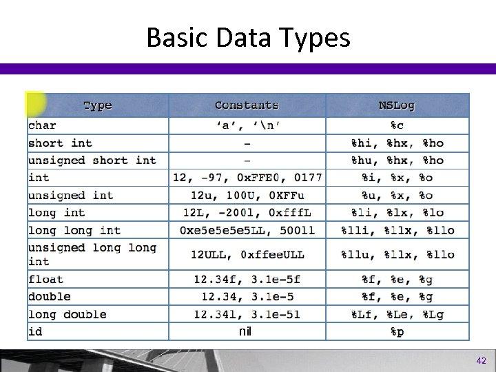 Basic Data Types nil 42