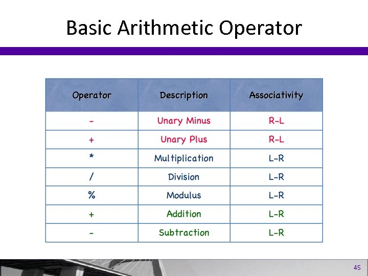 Basic Arithmetic Operator 45