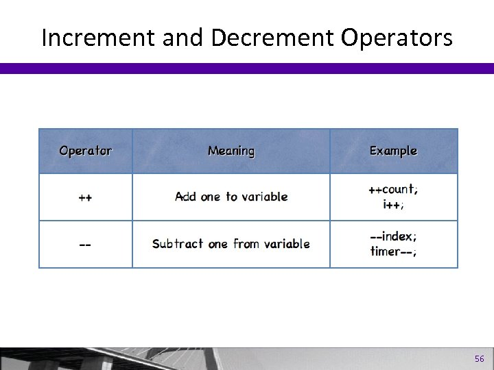 Increment and Decrement Operators 56