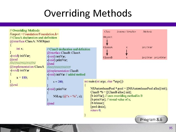 Overriding Methods Program 8. 6 95