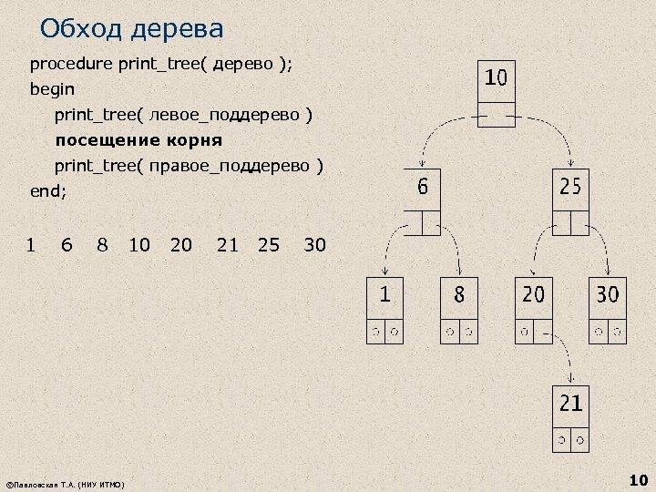 Обход дерева procedure print_tree( дерево ); begin print_tree( левое_поддерево ) посещение корня print_tree( правое_поддерево