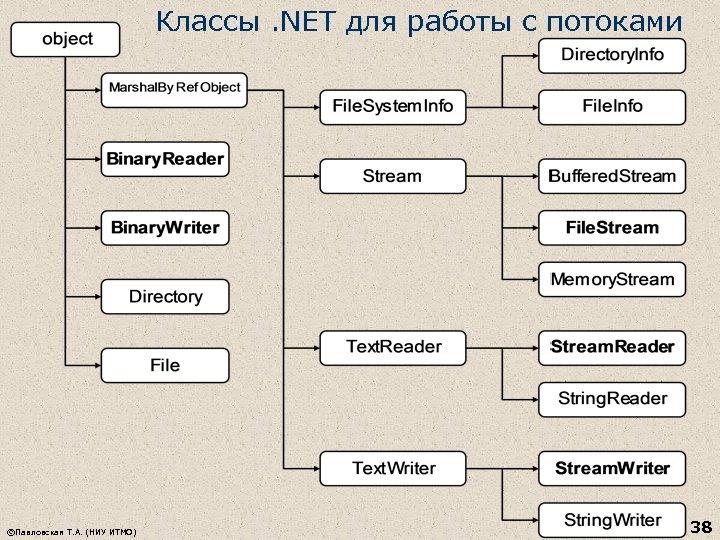 Классы. NET для работы с потоками ©Павловская Т. А. (НИУ ИТМО) 38