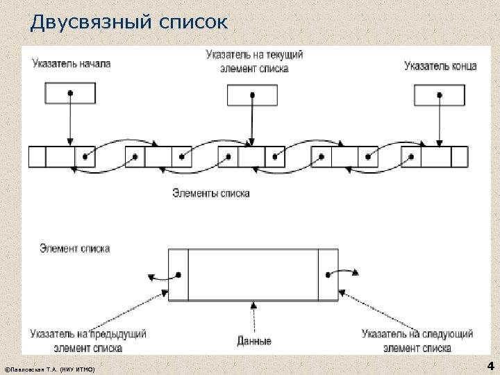 Двусвязный список ©Павловская Т. А. (НИУ ИТМО) 4