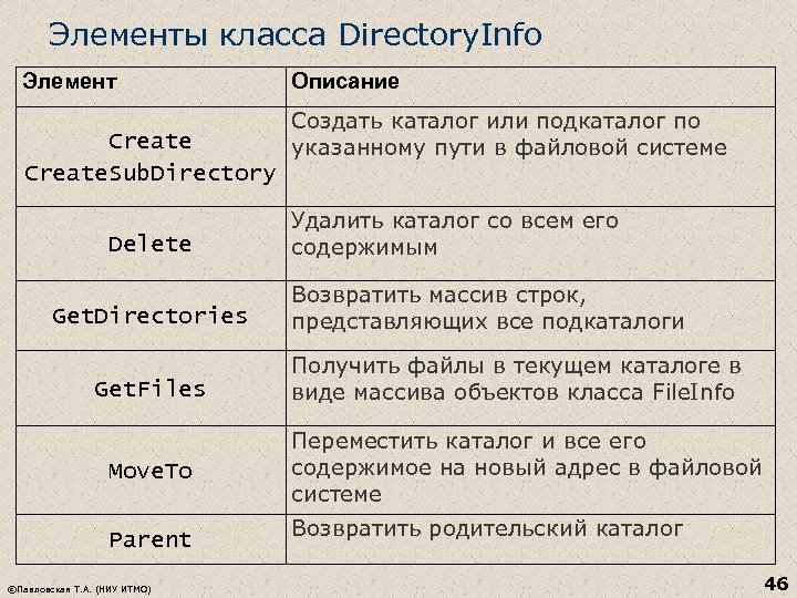Элементы класса Directory. Info Элемент Create. Sub. Directory Delete Get. Directories Get. Files Move.