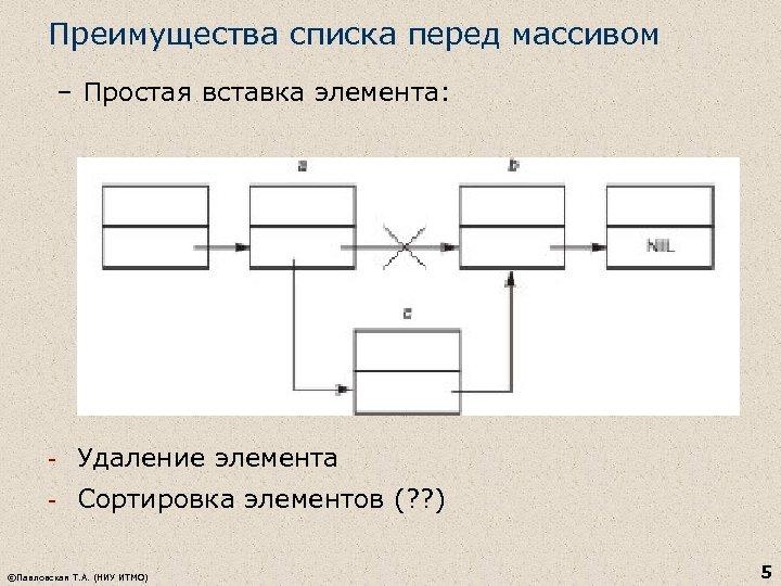 Преимущества списка перед массивом – Простая вставка элемента: - Удаление элемента - Сортировка элементов