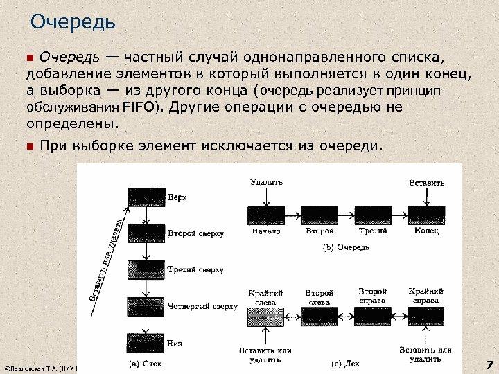Очередь — частный случай однонаправленного списка, добавление элементов в который выполняется в один конец,